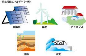 自然エネルギーについて